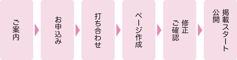 ご案内→お申込み→打ち合わせ→ページ作成→修正・ご確認→掲載スタート・公開