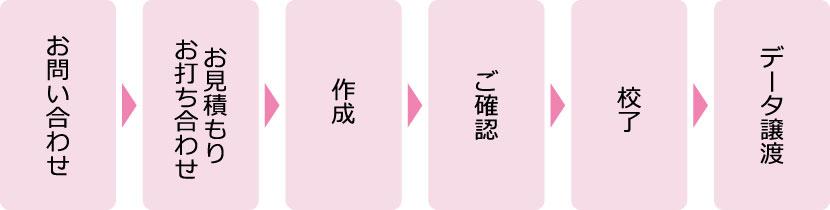 お問い合わせ→お見積もり・お打ち合わせ→作成→ご確認→校了→データ譲渡