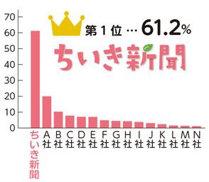 第1位 61.2% ちいき新聞