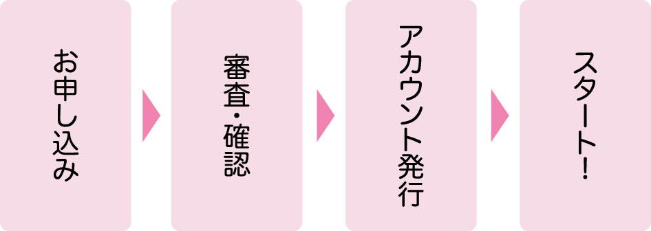 お申し込み→審査・確認→アカウント発行→スタート!