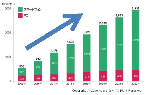 動画広告市場規模推計・予測